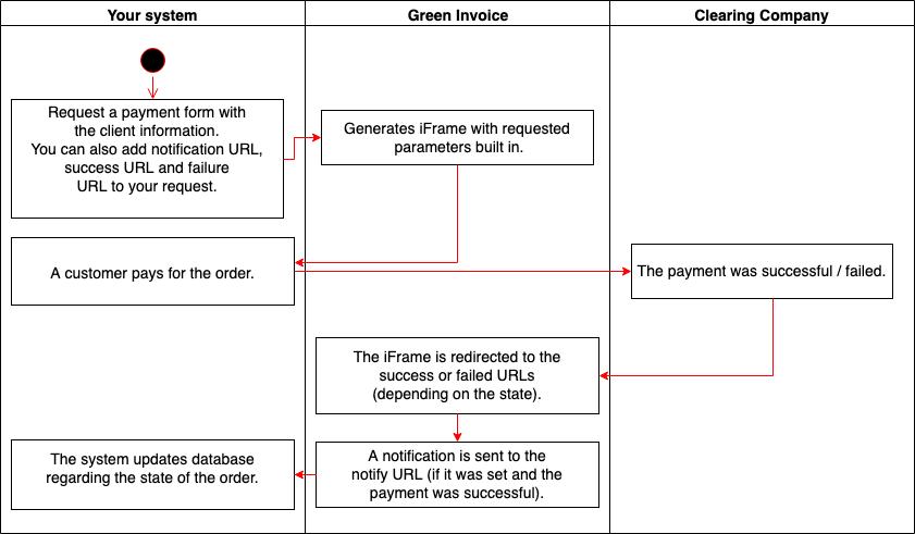 Green Invoice API · Apiary